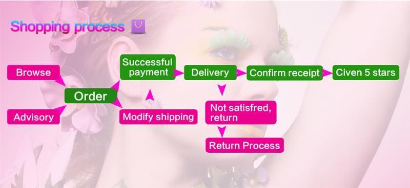 shoping process
