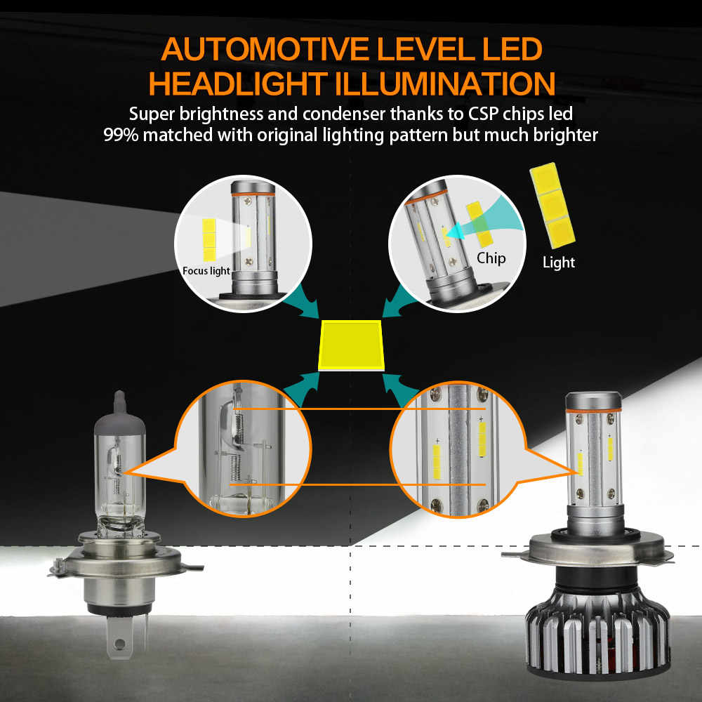 Zdatt 12V 4 Side Car Headlight Bulb H4 LED H7 H11 H8 9005 HB3 9006 100W 12000Lm Canbus Light 3000K 6000K 8000K 24V CSP Auto Lamp