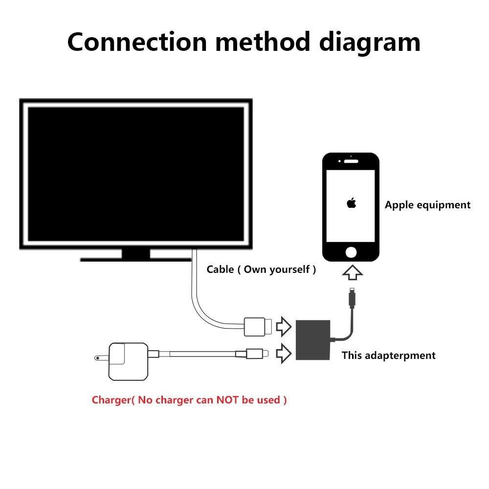 Ungewöhnlich Connecting Computer Zu Tv Hdmi Kabel Ideen - Der ...