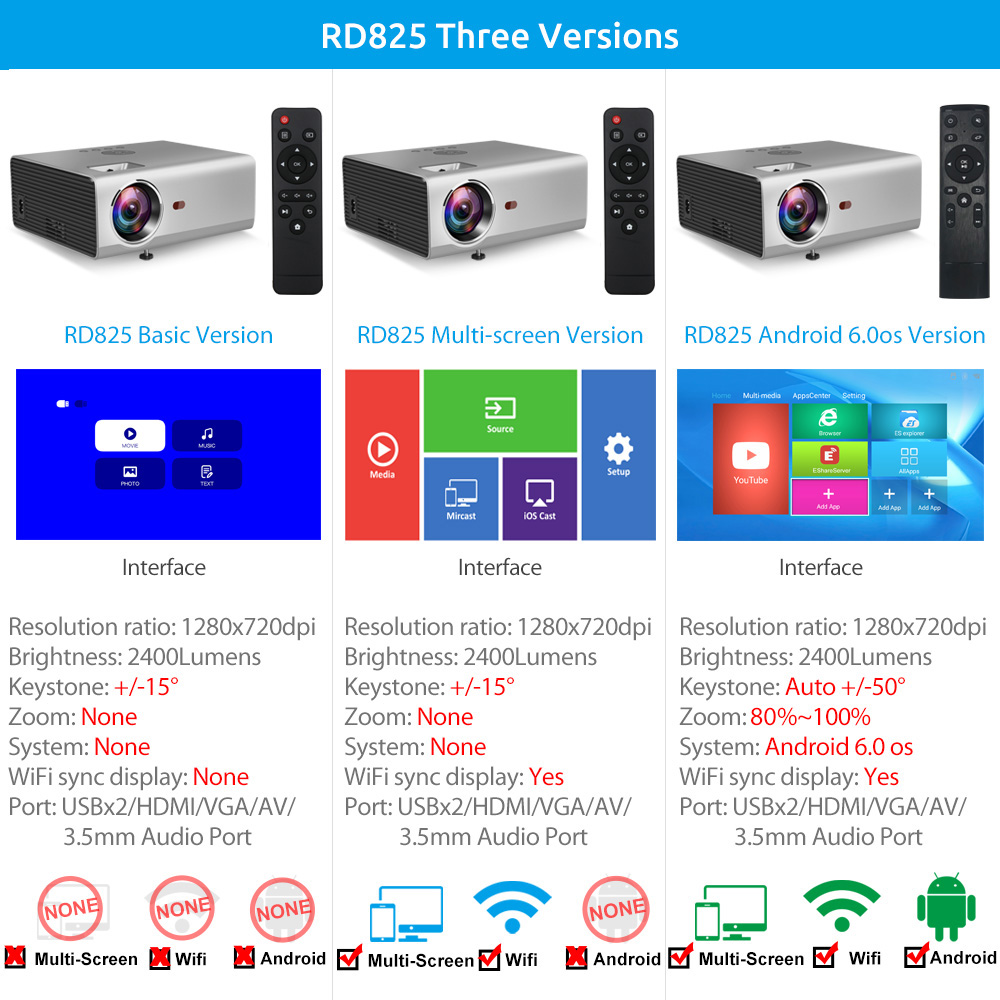 Image 5 - Rigal RD825 Mini Projector Native 1280 x 720P LED WiFi 3D Projector Android 6.0 Beamer Support HD 1080P Portable TV Home Theater-in LCD Projectors from Consumer Electronics