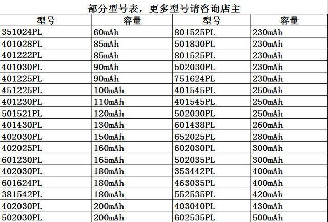 Batterie au Lithium polymère 303030 403030 503030 803030 CE FCC ROHS