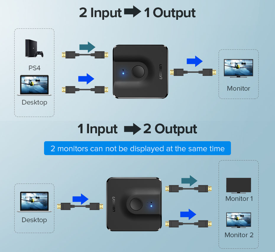 Bi Direction 4K HDMI Switcher