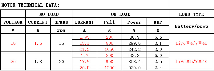 DYS SunFun 2306 1750 KV Brushless Motor for Sale
