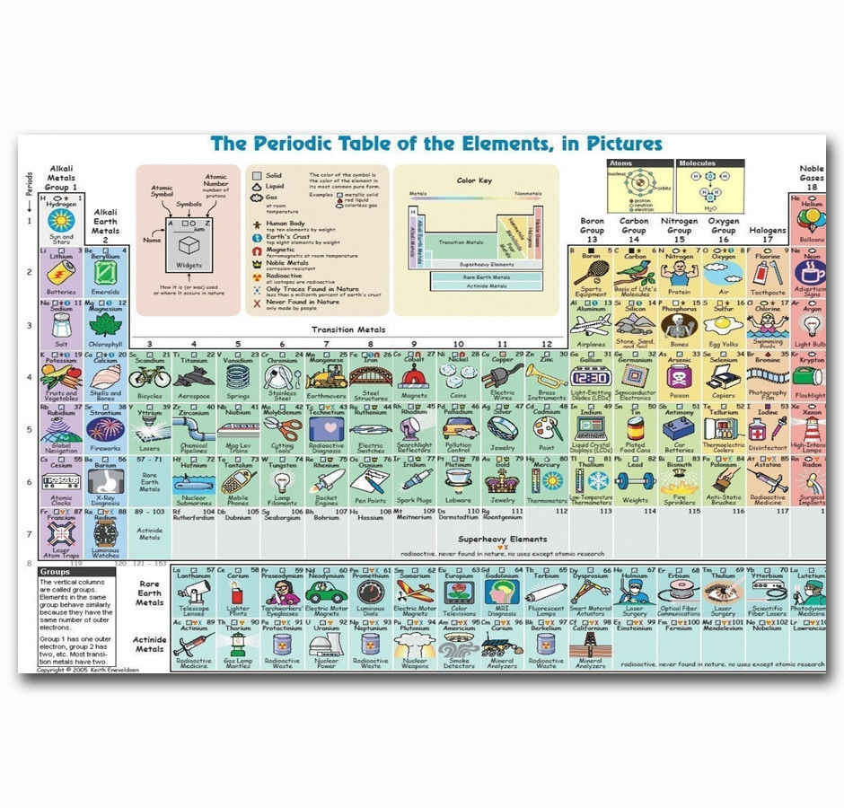 Art Print Hot New Elements Periodic Table Knowledge Chart Collage 14x21 24x36 27x40 Inch Silk Poster Wall Canvas Decoration X-42