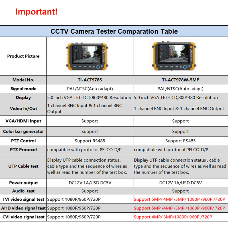 Generic 5 inch TFT LCD 5MP 1080P UTC TVI AHD CVI Analog CVBS