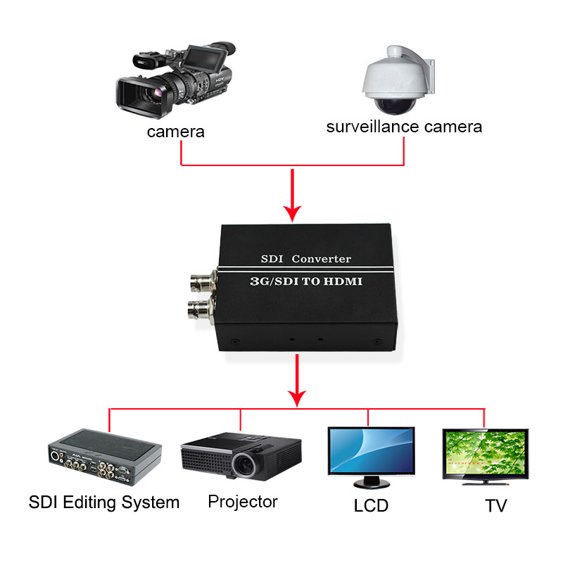 sdi to hdmi sdi converter ZX-Z21A connection-800