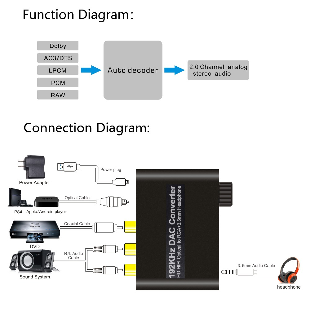 Dac Digital To Analog Audio Converter Optical Coaxial Toslink Headset Plug Wiring Diagram Of Rca 35mm Jack Adapter With Volume Control For Av Amp In Video Cables From