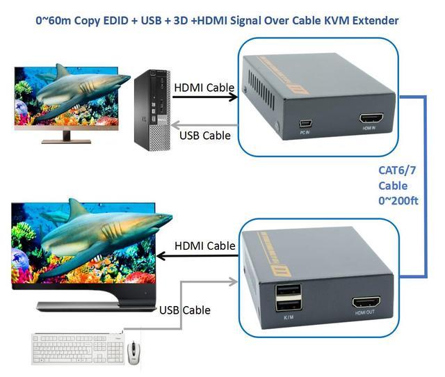 196ft HDMI USB 3D Signal Over CAT5e CAT6 Cable KVM Extender 1080P No Delay No Loss Keyboard Mouse KVM Extender 60m Over UTP RJ45