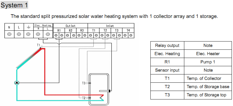 2018 SPI Hot Water Controller Multi Collector and Tank system ...