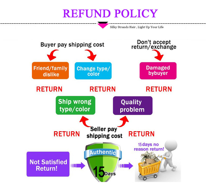 about return policy