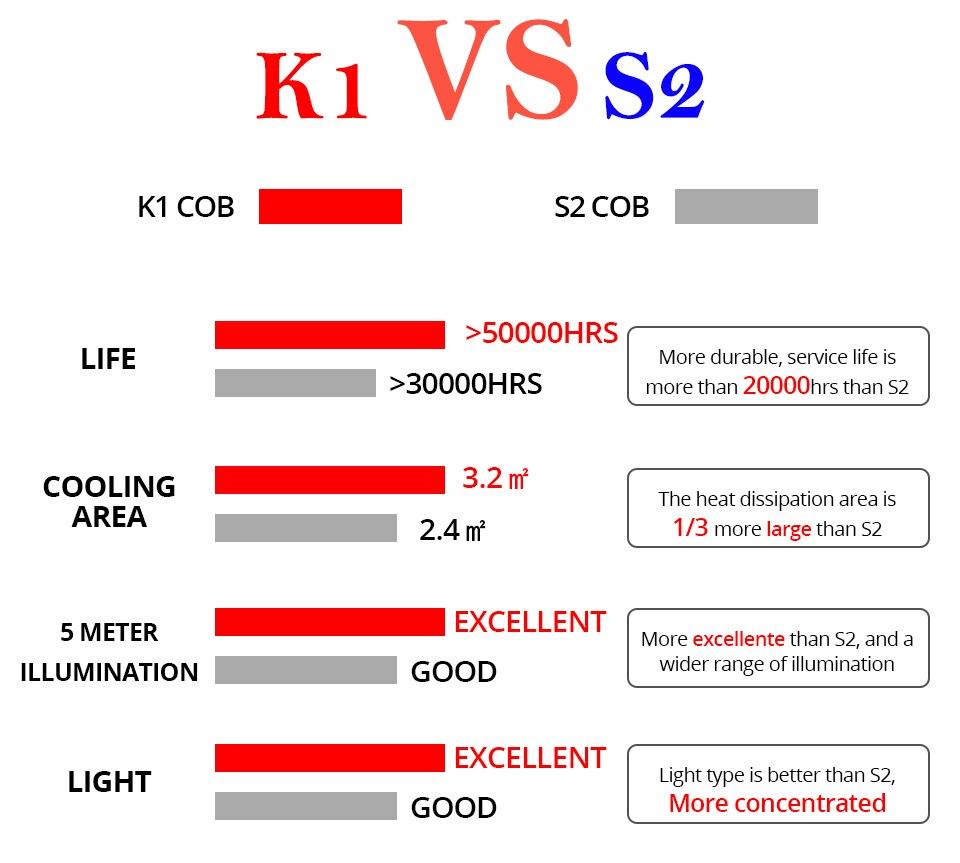 Aceersun H4 LED H7 H1 H11 H8 H9 9005 HB3 HB4 9006 Mini Car headlight 72W 8000LM COB 3000K 4300K 6500K 8000K Hi Lo Beam 12V 24V (4)