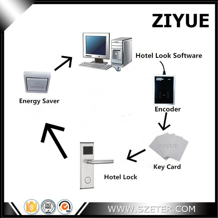 Electronic Smart RFID Card Hotel Lock Door System RFID Free Management Software (1 Lock,1pc Encoder ,5pcs Cards, Software)