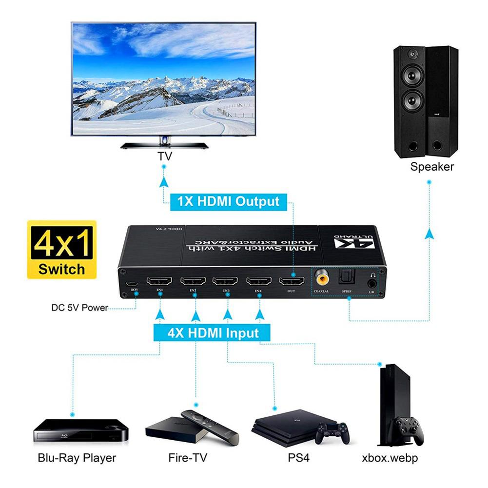 HDMI2.0 Switcher 4 Out To 1 With Audio Separation Support HDR10 ARC 4k 60hz Support 5.1 Channel HDCP 1.4 4K@60Hz HDMI Switch