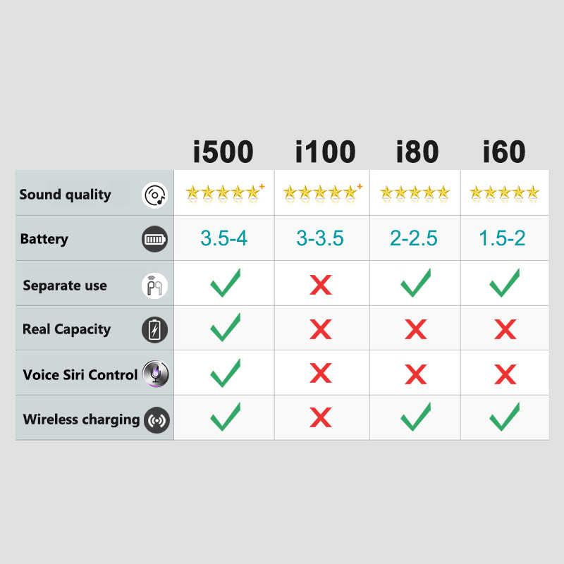 I500 tws 1:1 bezprzewodowe słuchawki 6D super bas i500 tws pk i10 i12 i10tws i11 i20 i60 i80 i100 i200