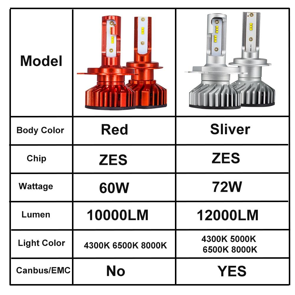Image 5 - YHKOMS Canbus H4 H7 H1 H11 LED 4300K 5000K 6500K 8000K Car Headlight H3 H8 H9 H11 880 881 LED Bulb Auto Fog Lamp 12000LM ZES-in Car Headlight Bulbs(LED) from Automobiles & Motorcycles