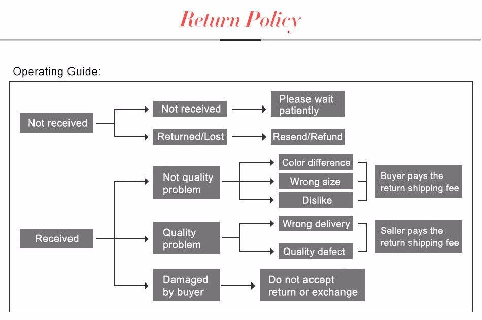 4-return policy