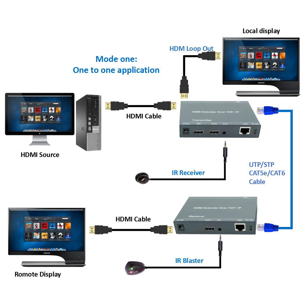 Hdmi Splitter Over Ip Extender 200m Cat5 Cat5e Cat6 Rj45 Hdmisuperextendercat6wiringdiagramjpg Ethernet Cable Hdbitt Lan Transmitter Receiver With Ir Loop Out In Cables From Consumer