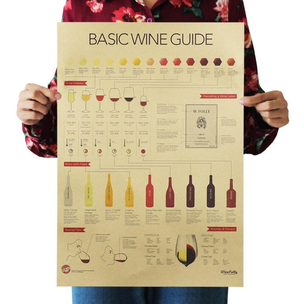 Basic wine identification guide retro kraft paper poster