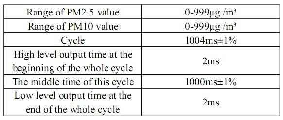 PWM beskrivning på utgångar - tabell