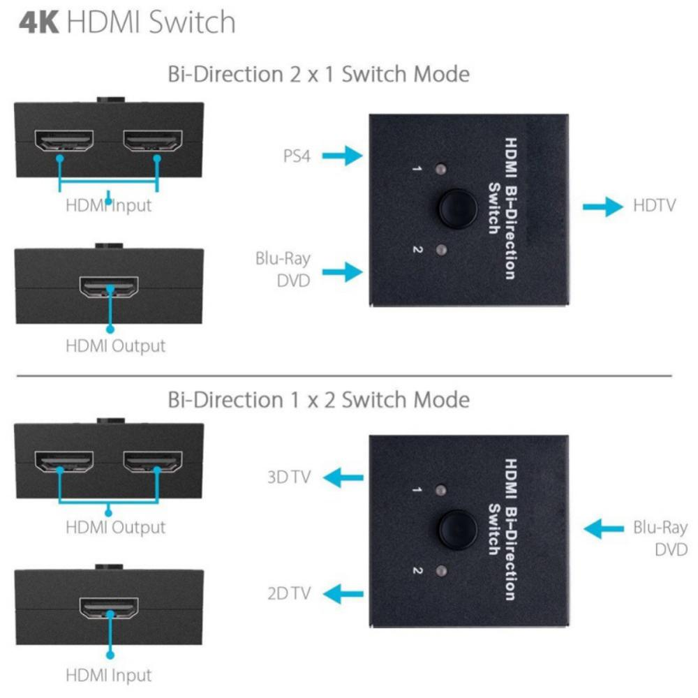 4K HDMI Splitter Full HD 1080p Video HDMI Switch Switcher 1X2 Split 1 in 2  Out Amplifier Dual Display For HDTV DVD PS3 Xbox 2x1
