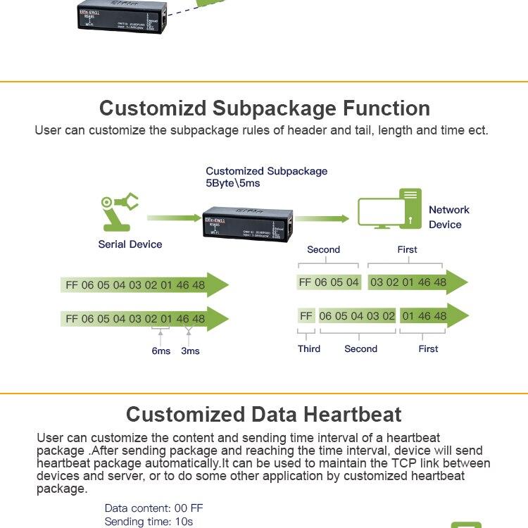 Modbus для беспроводной доступ в интернет; беспроводной доступ к RS485; локальные сети по RS485; маг;