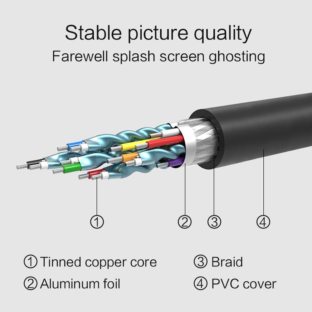 Fsu Hdmi Naar Dvi Kabel Dvi Naar Hdmi Male 24 + 1 DVI-D Mannelijke Adapter Vergulde 1080P Voor hd Hdtv Hd Pc Projector PS4/3 1M 1.8M 2M 6