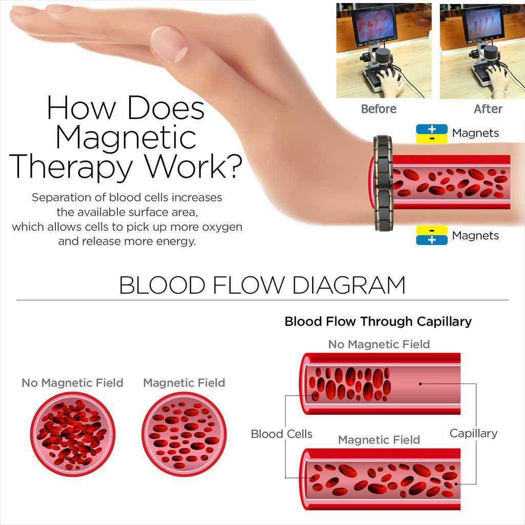 Hitam Ceramic Kesehatan Magnetic Energi Tungsten Carbide Gelang Bangle Arthritis Hologram Gelang dengan Removal Tool