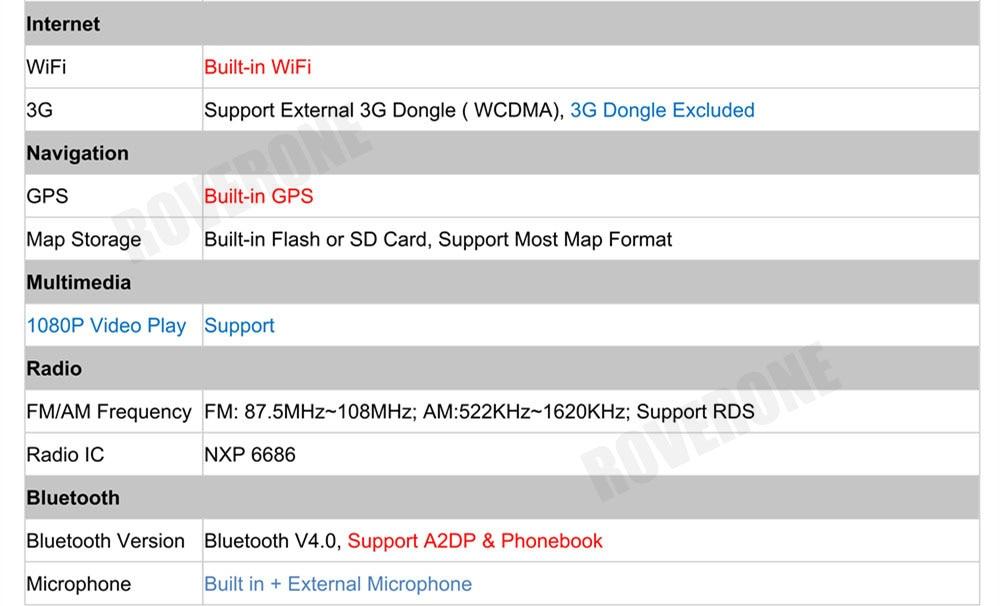 Clearance RoverOne Car Multimedia Player For Fiat Fiorino Qubo For Citroen Nemo For Peugeot Bipper Android 9.0 Octa Core Radio Navigation 29