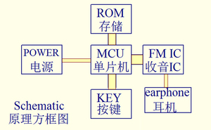 Image 3 - DYKB تيار مستمر 3 فولت 12 فولت ثنائي القناة ستيريو راديو FM وحدة الاستقبال FM وحدة الاستقبال 76.0 ميجا هرتز 108.0 ميجا هرتز حساسية: 1.3uV لراديو هام