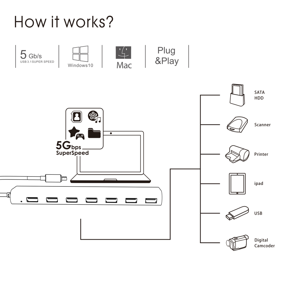 Image 3 - Super speed 7 Port USB 3.0 Aluminum HUB With 5V/4A Power Adapter USB Splitter hub 3.0 Supports Microsoft Windows  MAC OS WavlinkUSB Hubs   -