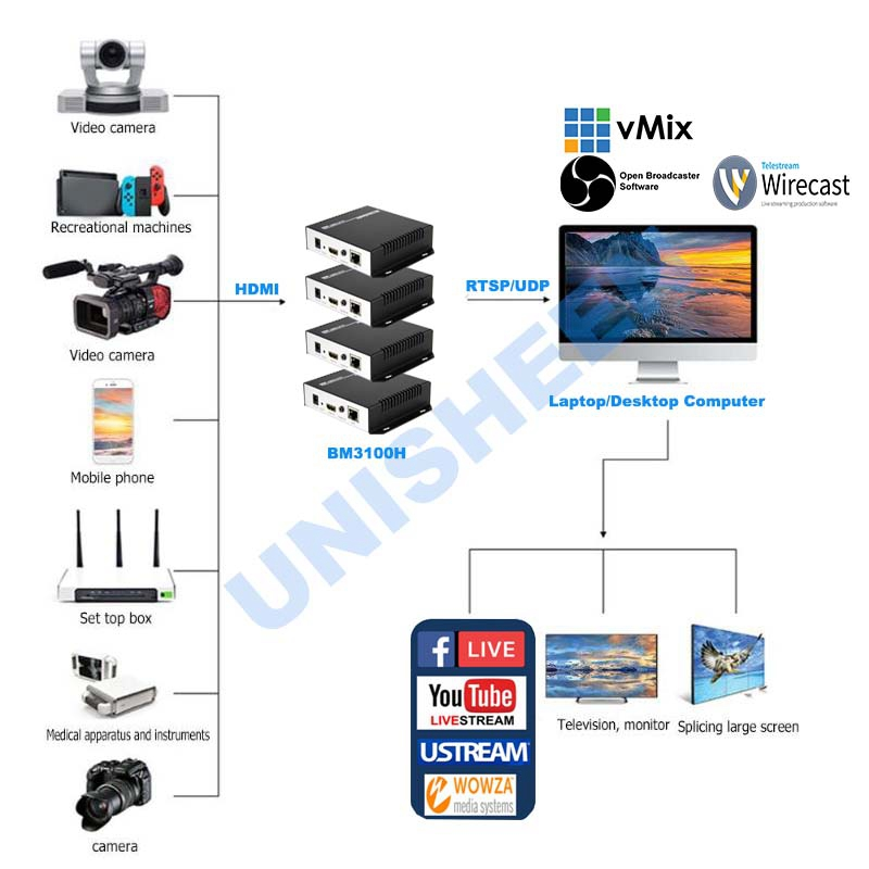 US $161 1 |Unisheen H 264 IPTV HDMI Video Encoder Low Lantency ip rtmp live  streaming Onvif OBS vMix Wirecast Youtube facebook-in Video & TV Tuner