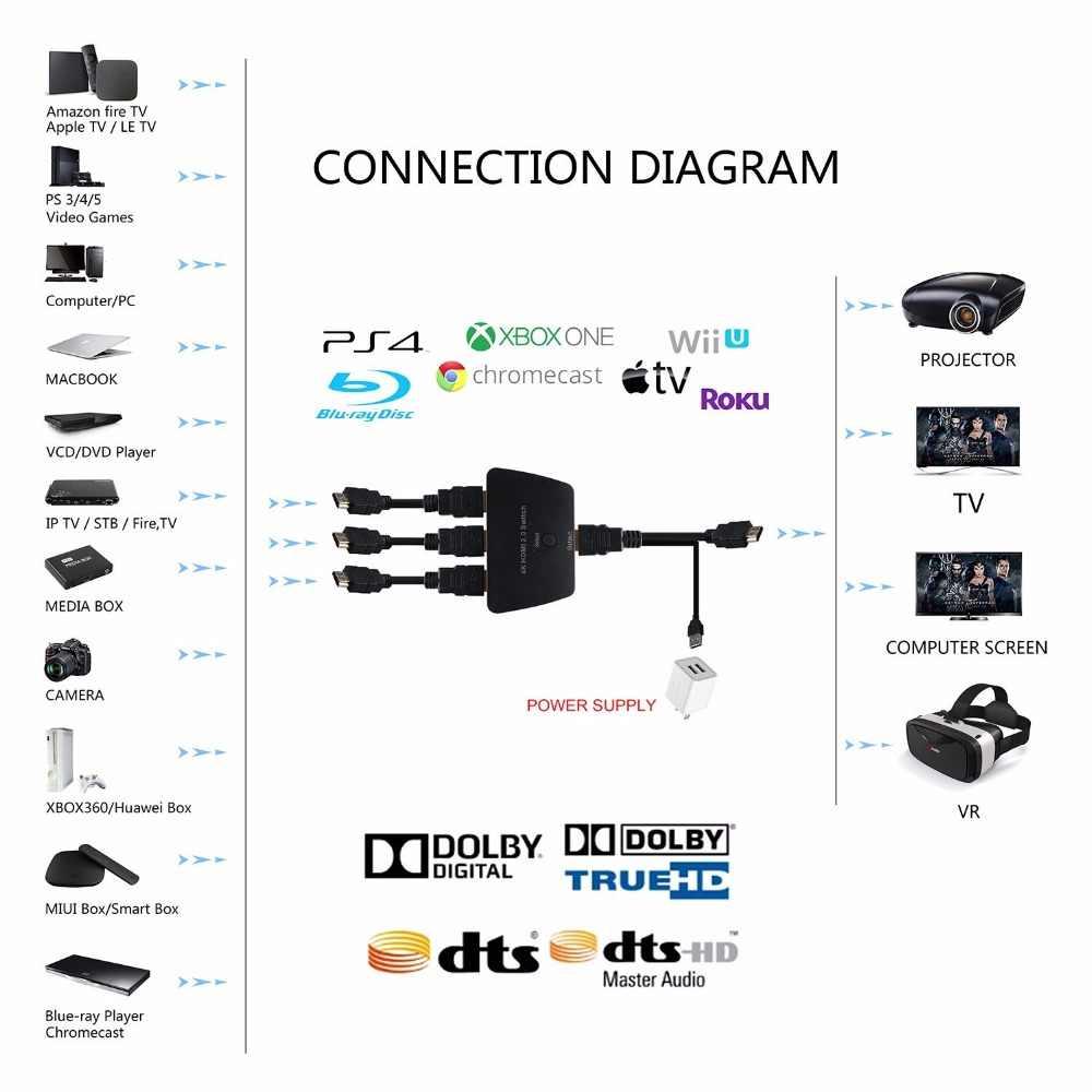 Mini 3 Port HDMI 2,0 Schalter-rangierlok 4 Karat 60Hz HDMI Schalter 2,0 3x1 HDMI 2,0 Switch HUB Box Unterstützung HDCP 2,2 HDR Für PS4 Pro XBox