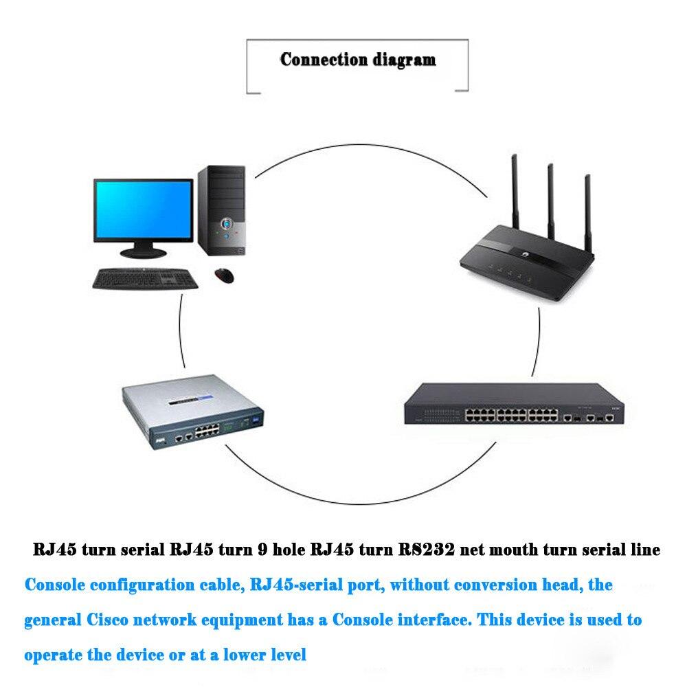 Image 4 - Cat5 Ethernet для Rs232 DB9 COM Последовательный порт Женский кабель Высокое качество RJ 45 к БД сетевой адаптер Синий 1,5 м 5Ft Mayitr 0508