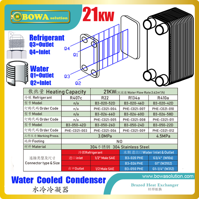 21KW PHE condenser with male SAE and BSP thread is great choice for 6HP 3 in 1 heat pump air conditioners as easy connections