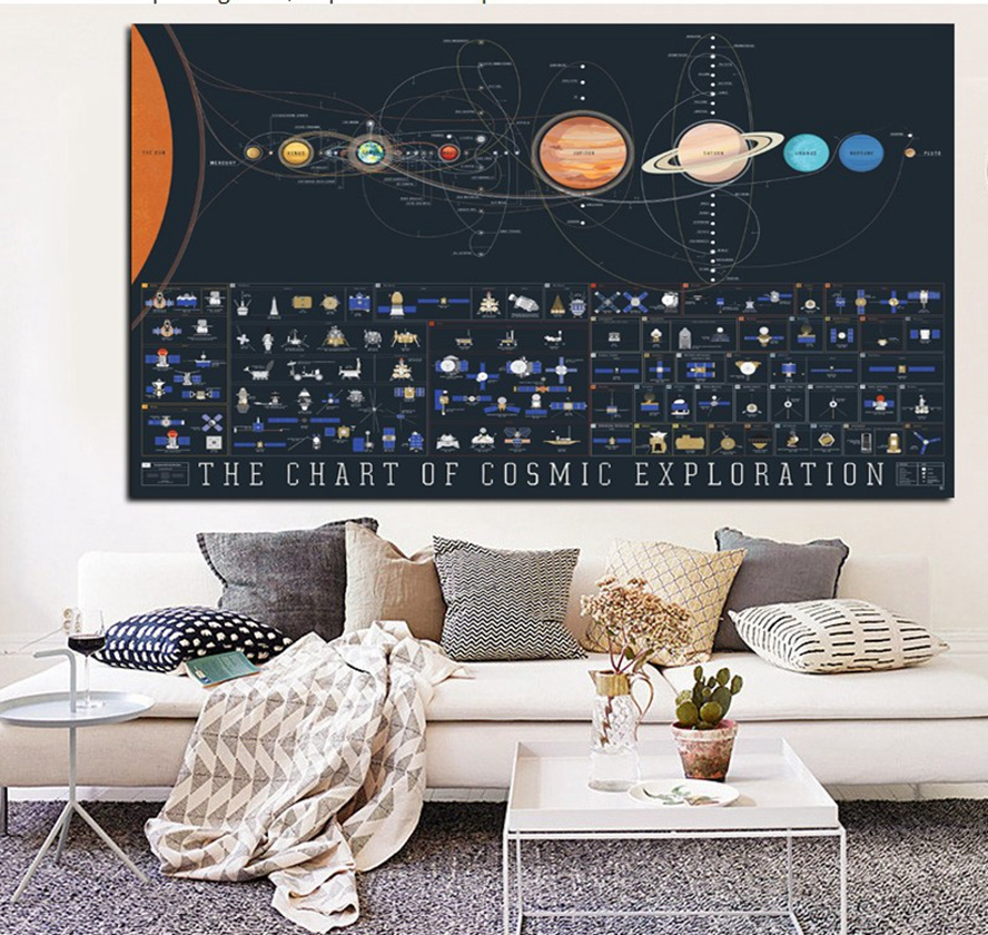 Art Picture Canvas Printing Paintings Solar System Planetoons Wallpaper Posters E Science Home Decor