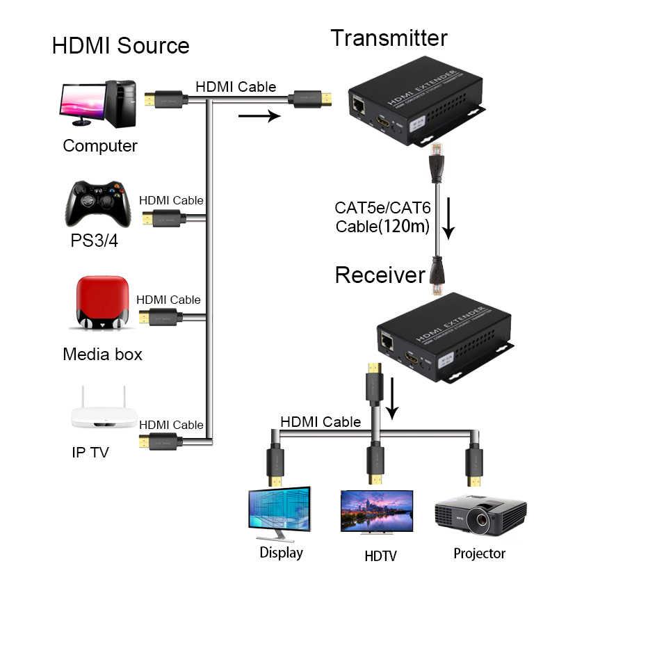 Hdmi extensor transmissor receiverr sobre ip/tcp utp/stp cat5e/6 rj45 lan rede suporte 1080p 120m extensão como hdmi divisor
