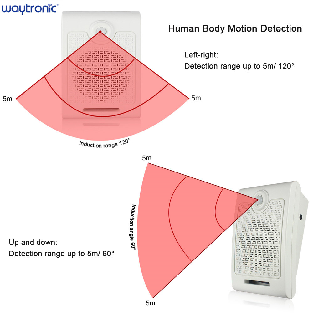 Wall Mount PIR Infrared Motion Sensor Audio Speaker USB Downloadable Voice Recordable SD Card Player Public Place Voice Reminder