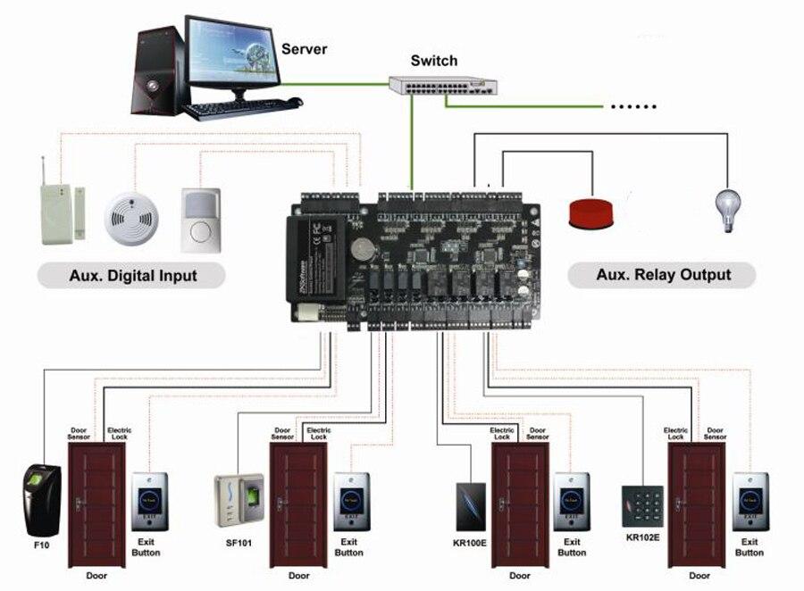 dia-accesscontrol-panel-02