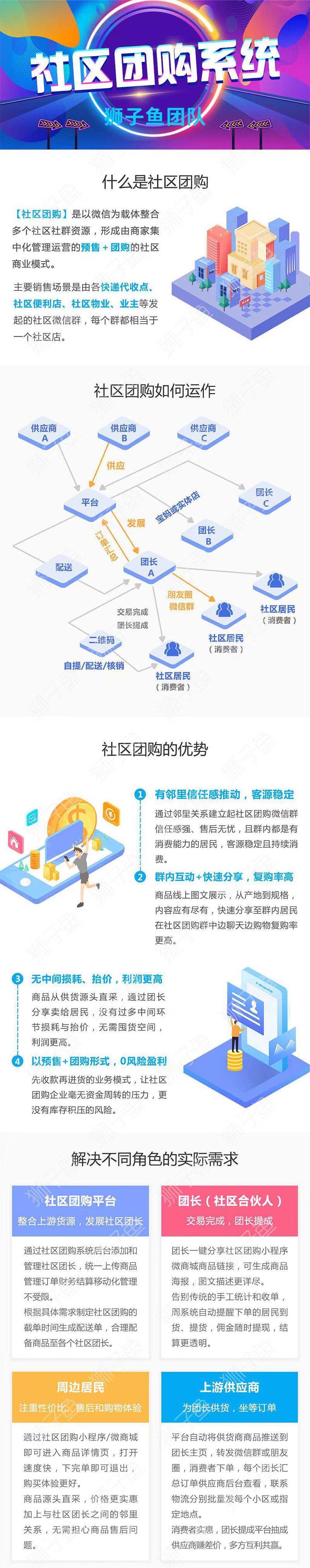 狮子鱼社区团购小程序V4.8.0 前端+后端