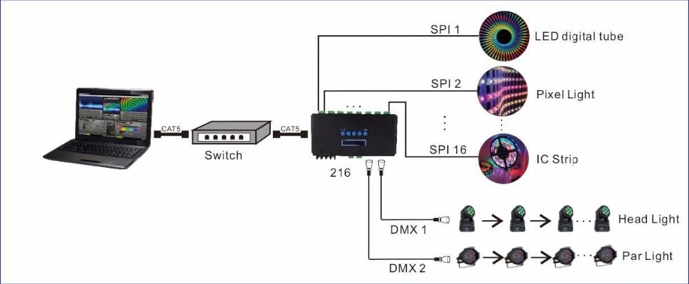 US $247.64 31% OFF Ethernet DMX protocol ArtNet To SPI DMX Pixel Light on