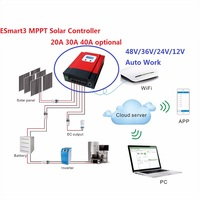 eSMART3 40A Smart MPPT Solar Charge Controller DC 12V 24V 36V 48V Auto Can With LCD RS485 WIFI Mobile APP 40A