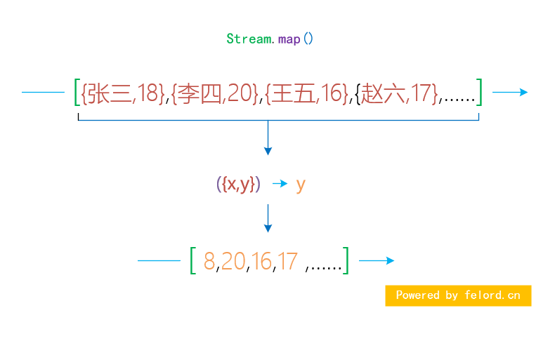 stream map 操作