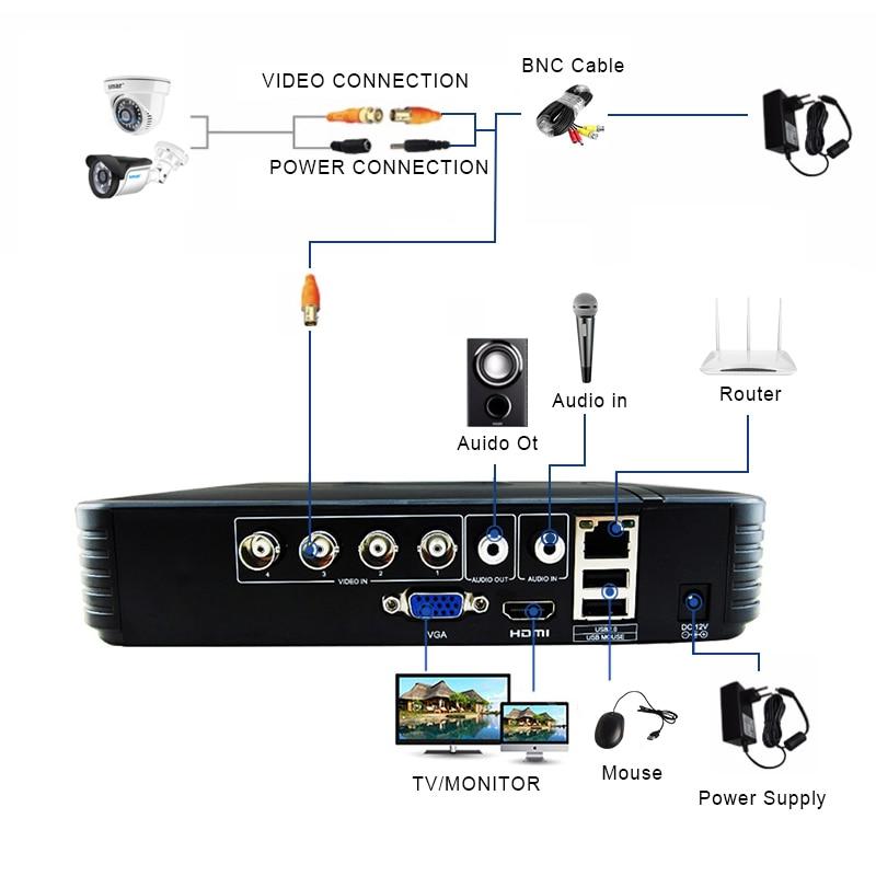Smar CCTV 4CH 720P/1080P AHD Camera Kit P2P HDMI H. 264 DVR Video Surveillance System Waterproof Outdoor Security Camera Kit