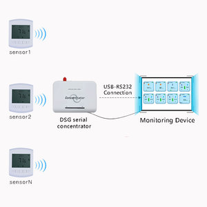 Image 2 - 433mhz lora wireless temperature and humidity sensor transmitter 868 temperature and humidity meter LCD display Ultra low Power