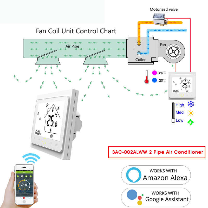 WiFi Central Air Conditioner Thermostat Temperature Controller 2 Pipe 3 Speed Fan Coil Unit Work With Alexa Google Home IFTTT