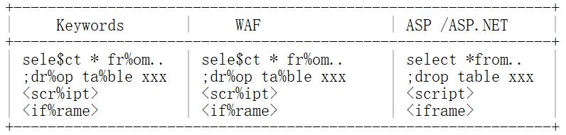 SQL注入的9种姿势,绕过Web应用程序WAF防火墙