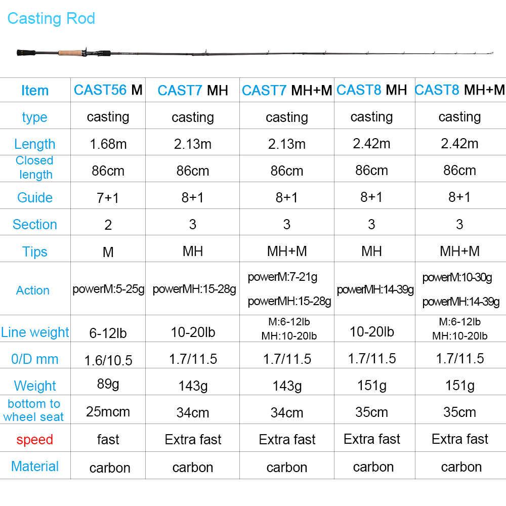 Obei Quốc 1.68 2.1 2.4 Đúc Quay Cần Câu Cá Du Lịch Vara De Pesca Phố Thuyền Dụ Hai Đầu 5- 50G M/MH Nhanh Cần Câu Cá