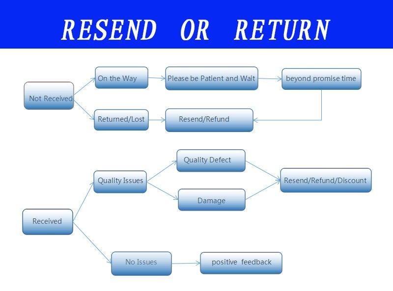 resend