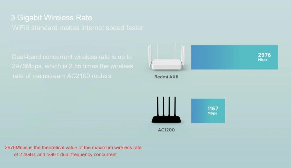 NEW Xiaomi Redmi Router AX6 WiFi 6 6-Core 512M Memory Mesh Home IoT 6 Signal Amplifier 2.4G 5GHz Both 2 Dual-Band OFDMA (3)