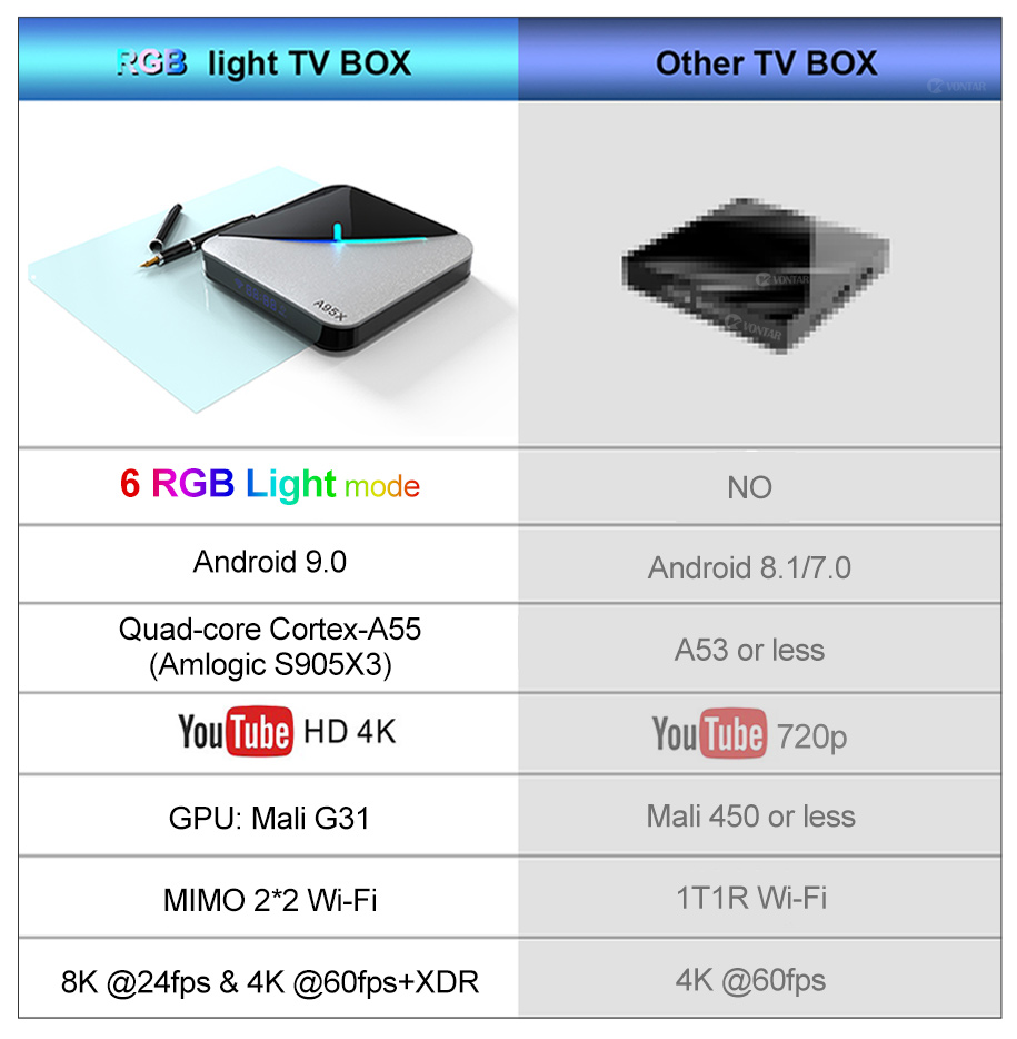 cheapest X88 PRO Smart TV Box 4G 64G Android 9 0 Rockchip RK3318 Octa Core 5G Wifi 4K 1080p USB3 0 Google Play Netflix Youtube X88PRO